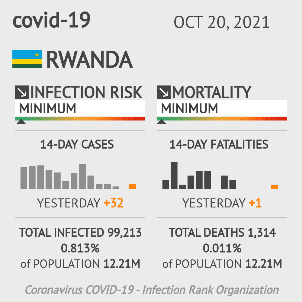 Rwanda Coronavirus Covid-19 Risk of Infection on January 21, 2021