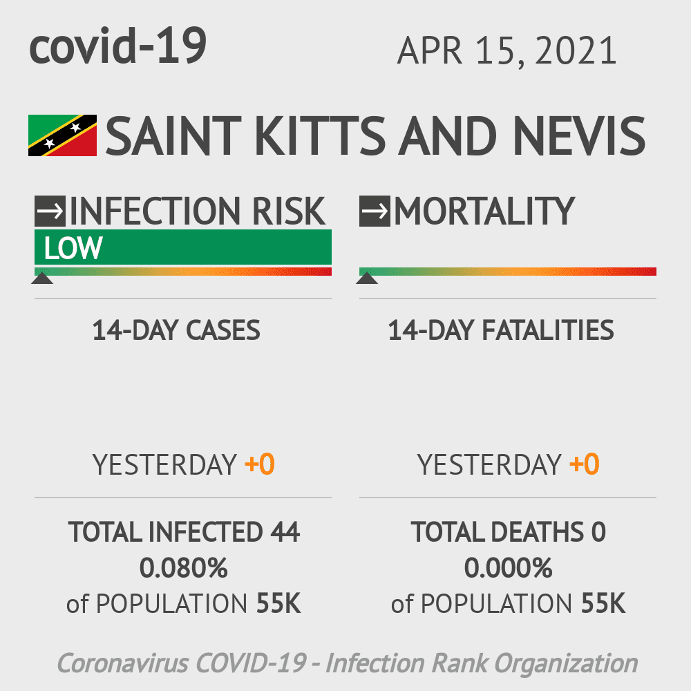 Saint Kitts and Nevis Coronavirus Covid-19 Risk of Infection on October 28, 2020