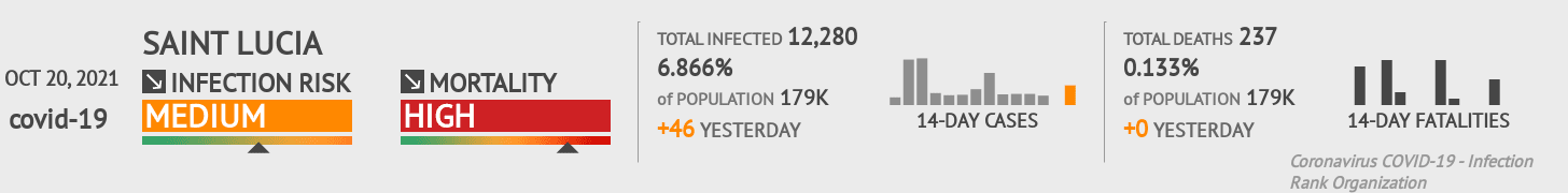 Saint Lucia Coronavirus Covid-19 Risk of Infection on October 21, 2020
