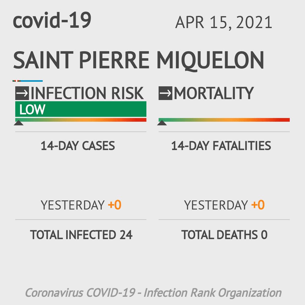 Saint Pierre Miquelon Coronavirus Covid-19 Risk of Infection on October 18, 2020