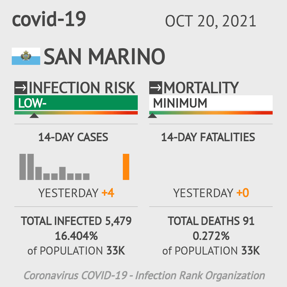 San Marino Coronavirus Covid-19 Risk of Infection on March 03, 2021