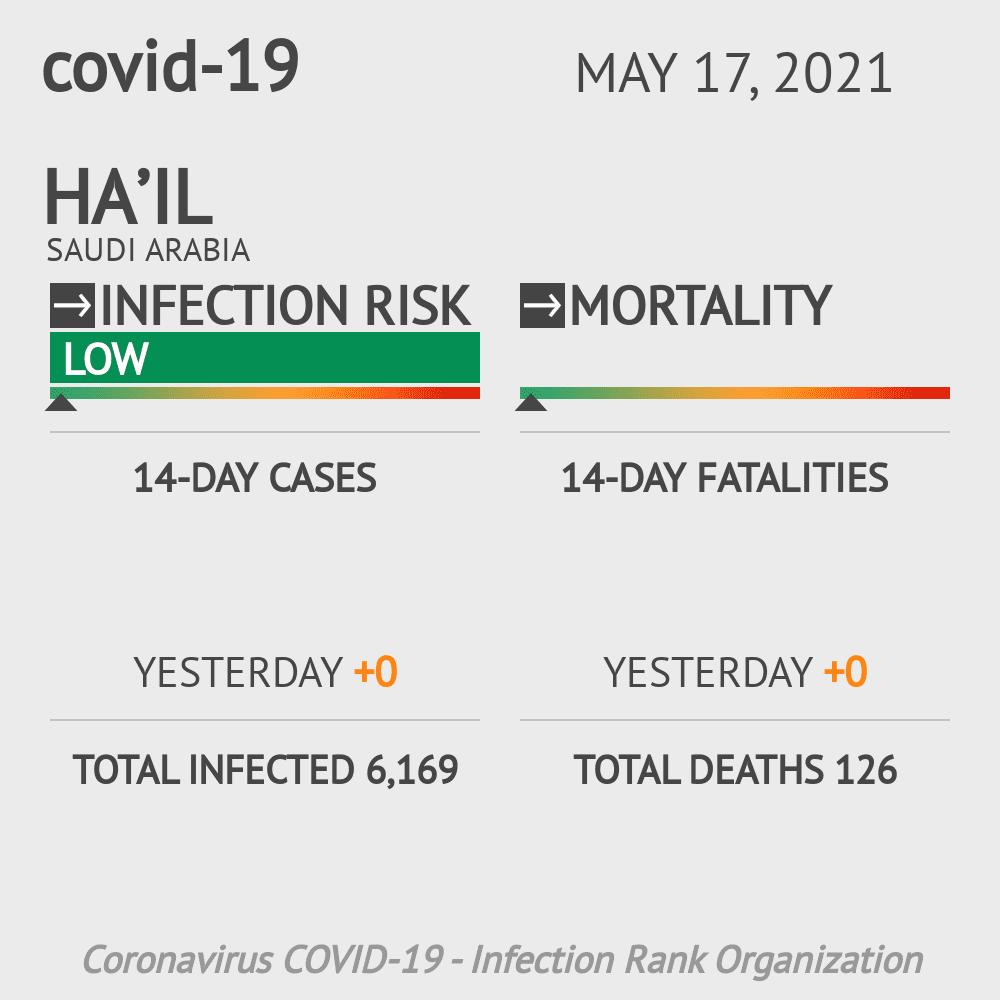 Ha'il Coronavirus Covid-19 Risk of Infection on March 06, 2021