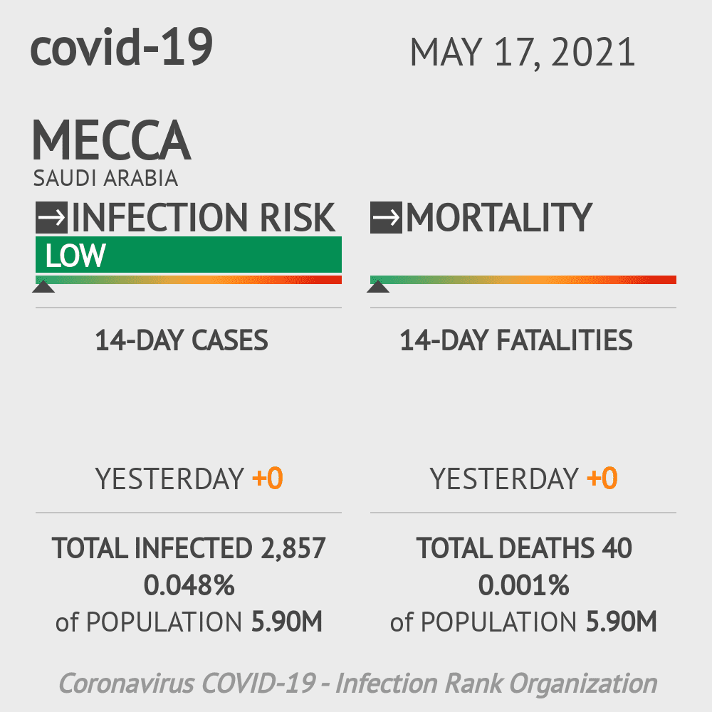 Mecca Coronavirus Covid-19 Risk of Infection on February 28, 2021
