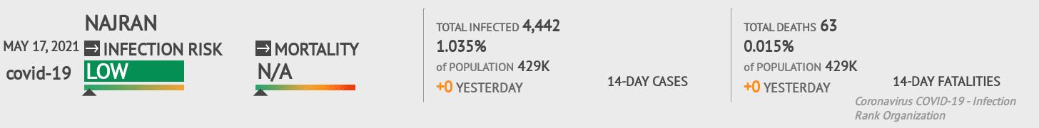 Najran Coronavirus Covid-19 Risk of Infection on February 22, 2021
