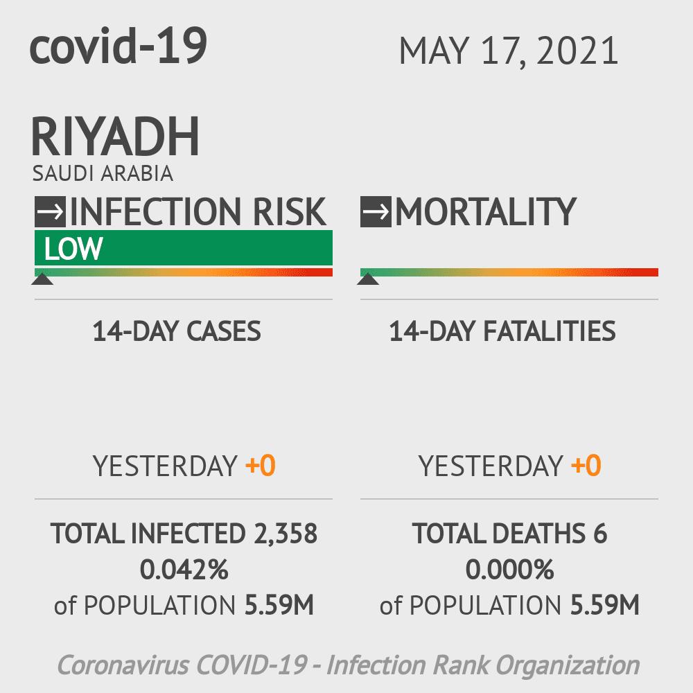 Riyadh Coronavirus Covid-19 Risk of Infection on February 22, 2021