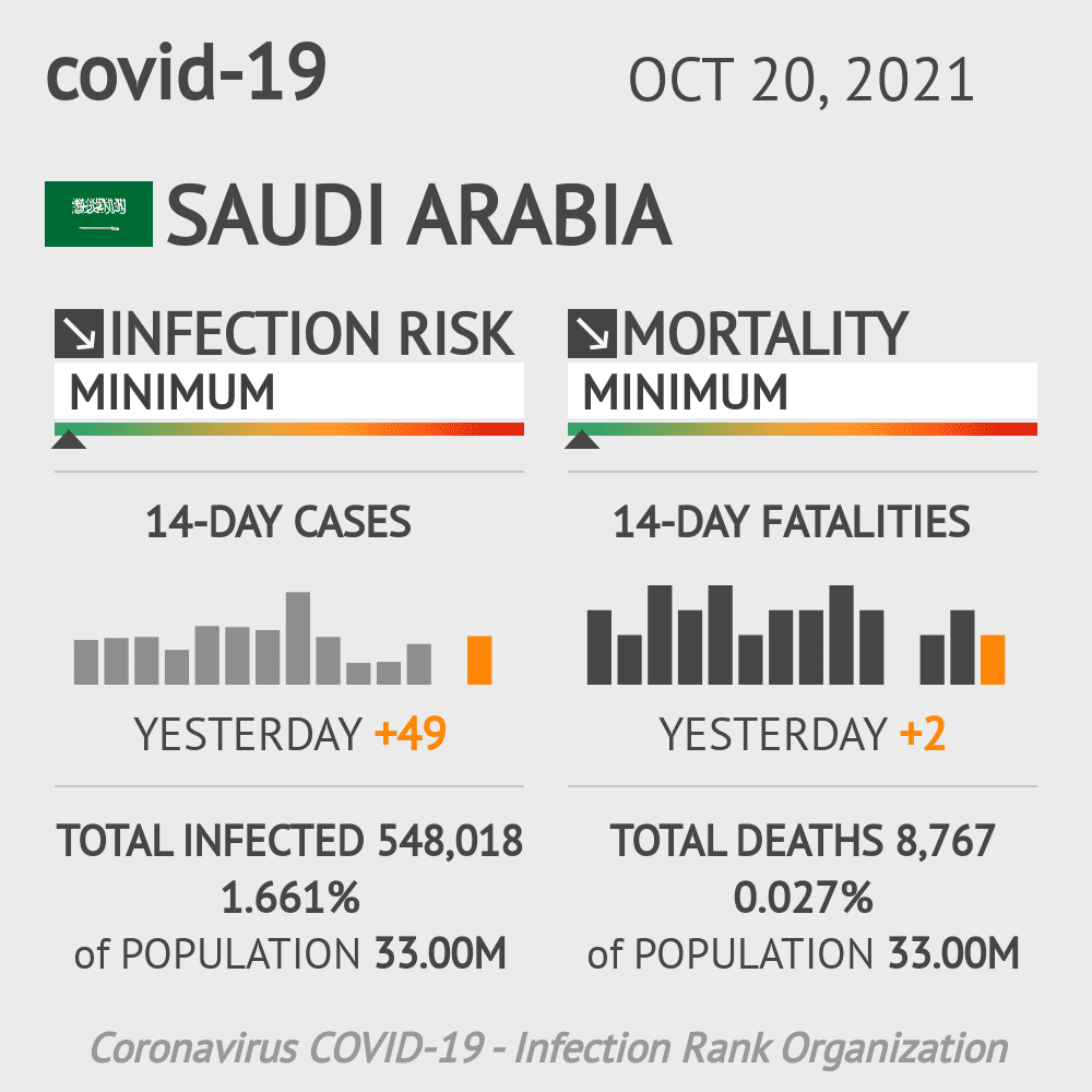 Saudi Arabia Coronavirus Covid-19 Risk of Infection Update for 237 Regions on April 11, 2021