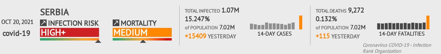 Serbia Coronavirus Covid-19 Risk of Infection on October 26, 2020
