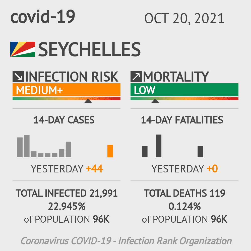 Seychelles Coronavirus Covid-19 Risk of Infection on January 22, 2021