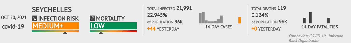 Seychelles Coronavirus Covid-19 Risk of Infection on October 21, 2020