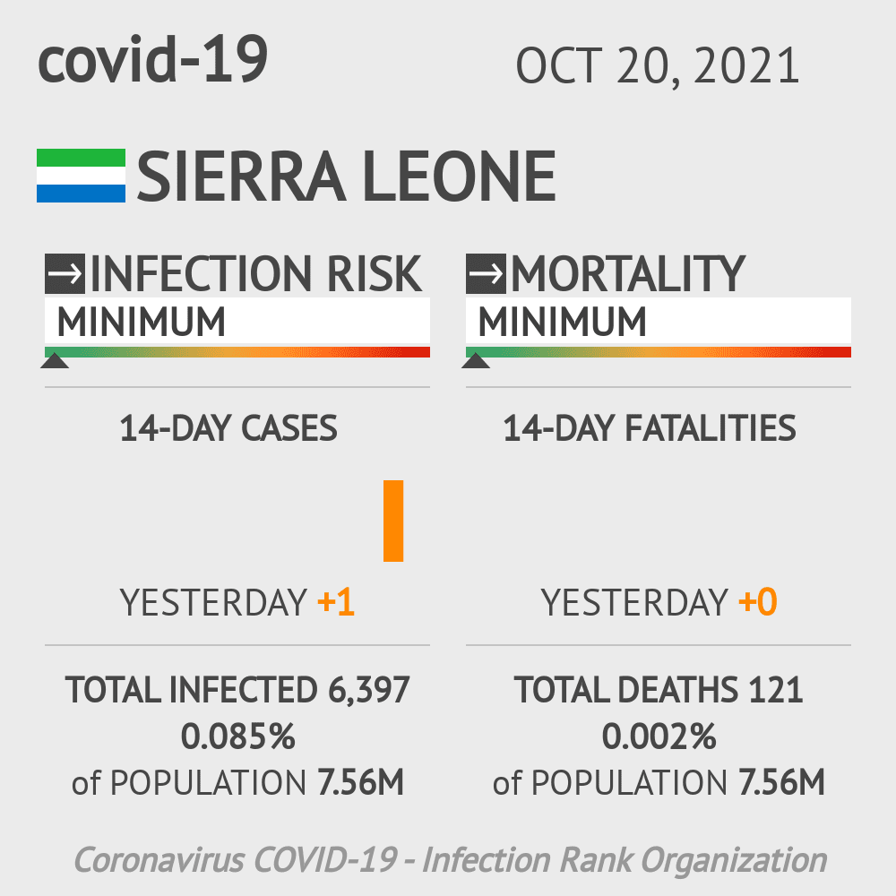 Sierra Leone Coronavirus Covid-19 Risk of Infection on October 21, 2020