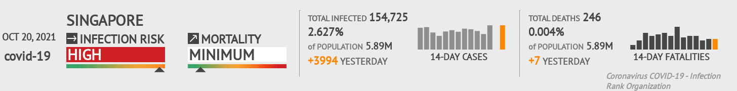 Singapore Coronavirus Covid-19 Risk of Infection on October 18, 2020
