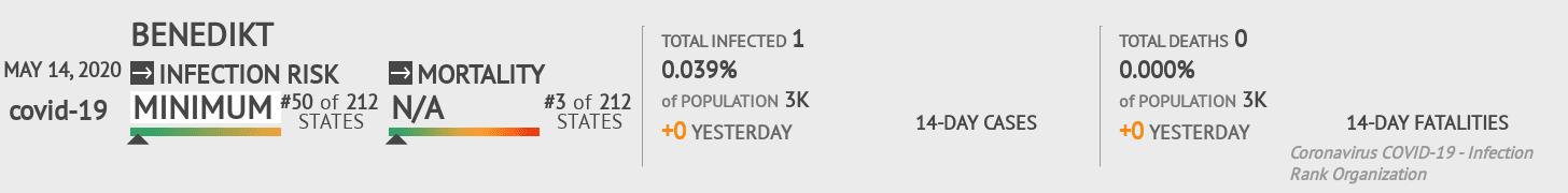 Benedikt Coronavirus Covid-19 Risk of Infection on May 14, 2020