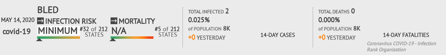 Bled Coronavirus Covid-19 Risk of Infection on May 14, 2020