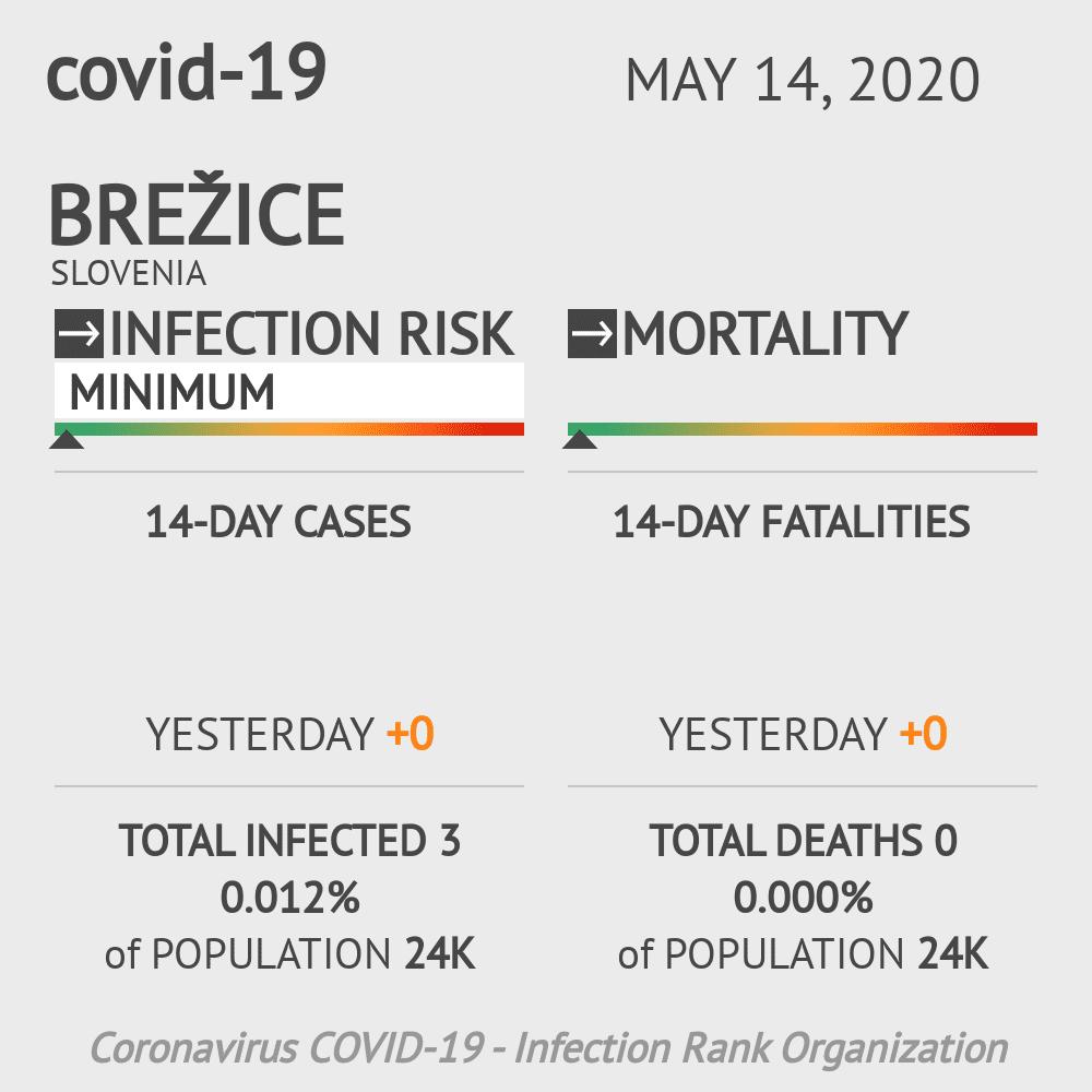 Brežice Coronavirus Covid-19 Risk of Infection on May 14, 2020