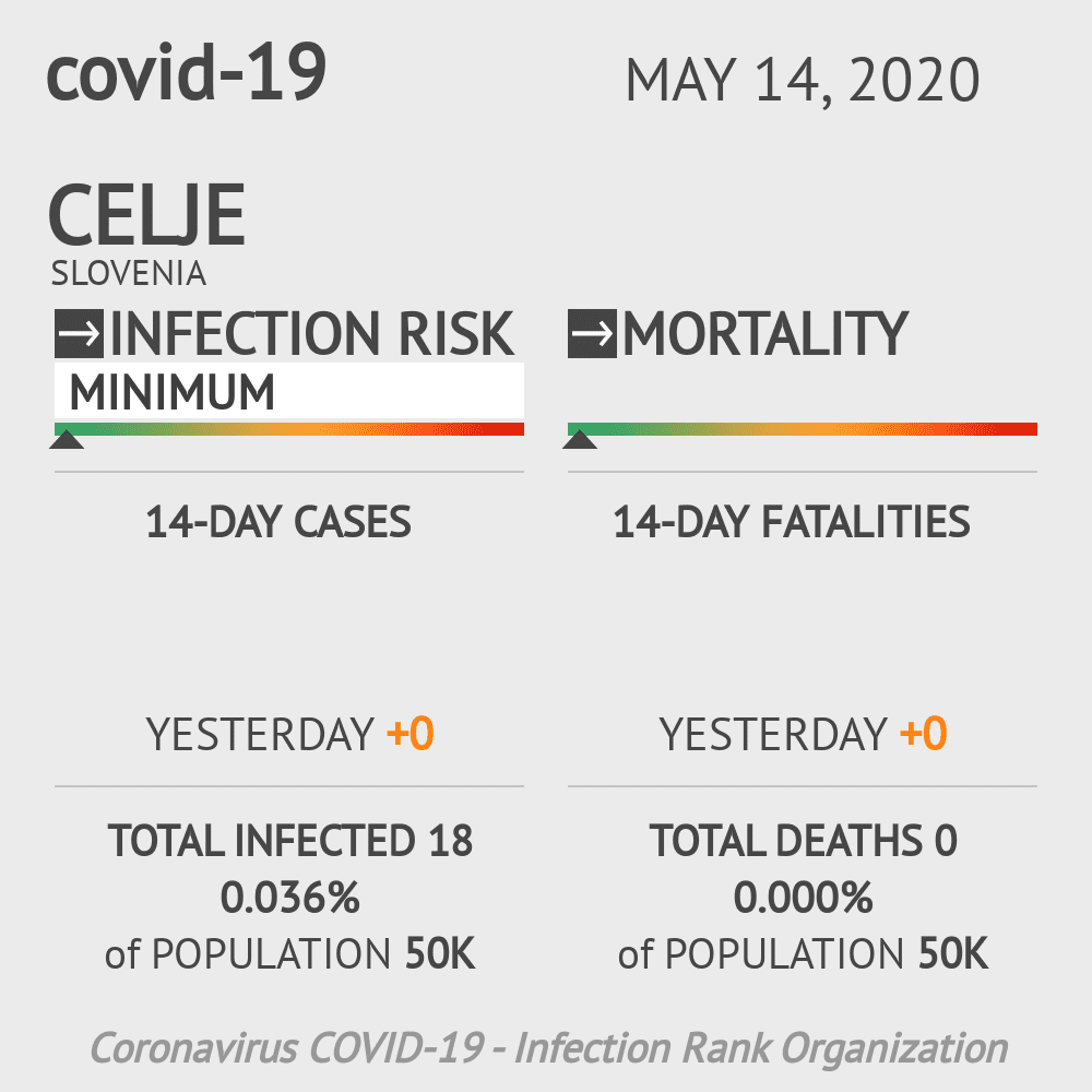 Celje Coronavirus Covid-19 Risk of Infection on May 14, 2020