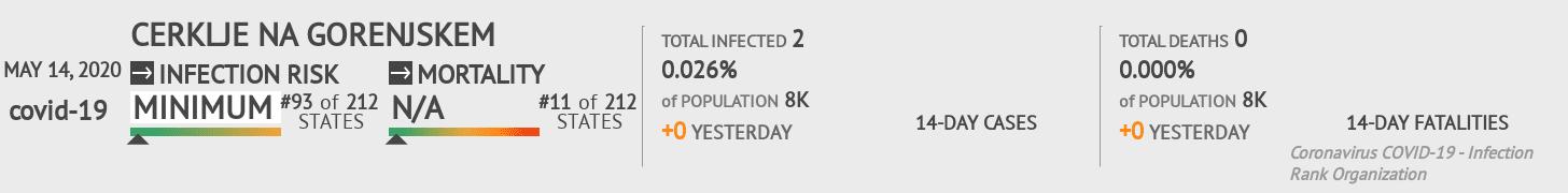 Cerklje na Gorenjskem Coronavirus Covid-19 Risk of Infection on May 14, 2020