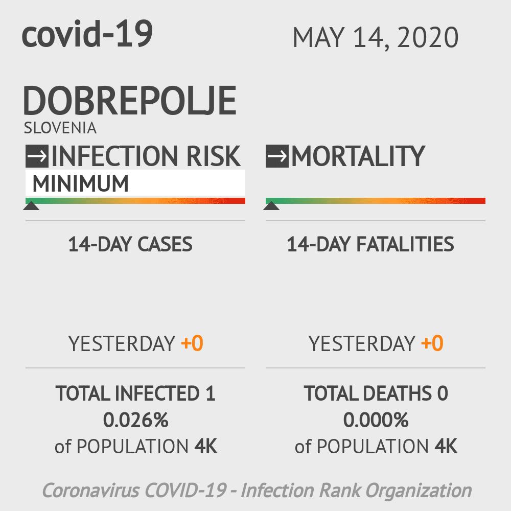 Dobrepolje Coronavirus Covid-19 Risk of Infection on May 14, 2020