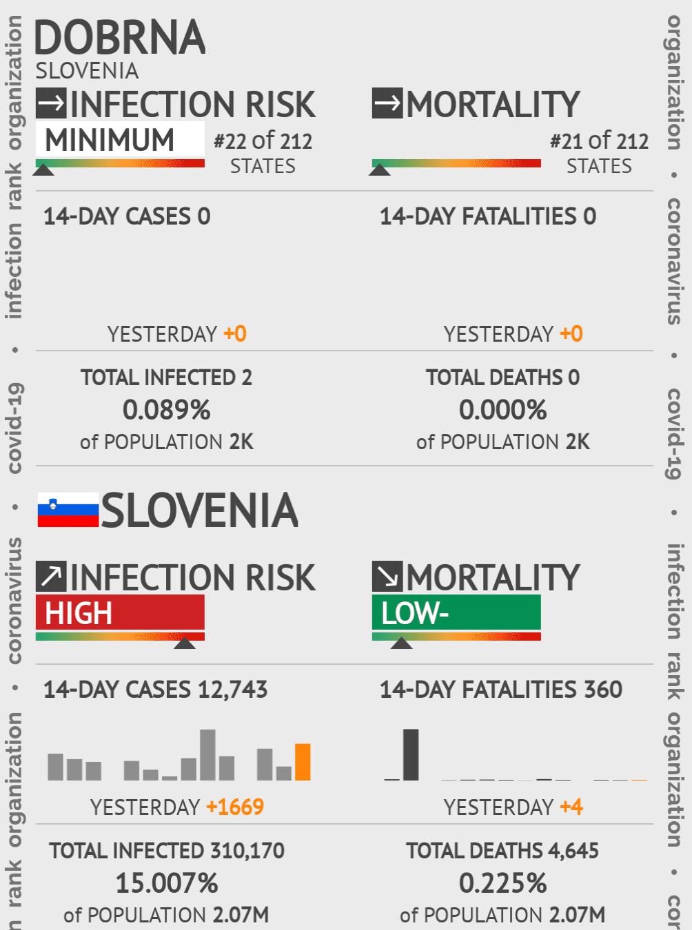 Dobrna Coronavirus Covid-19 Risk of Infection on May 14, 2020