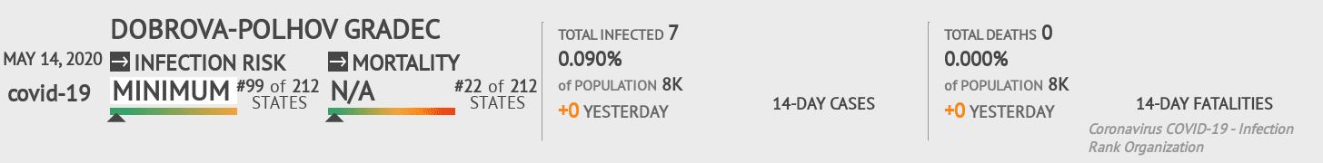 Dobrova-Polhov Gradec Coronavirus Covid-19 Risk of Infection on May 14, 2020