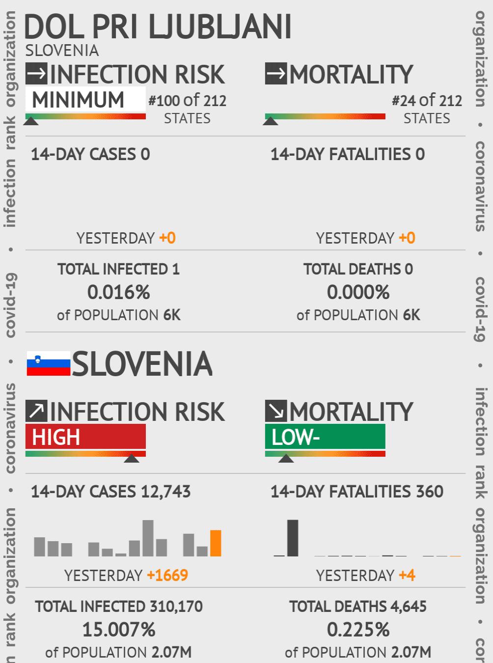 Dol pri Ljubljani Coronavirus Covid-19 Risk of Infection on May 14, 2020