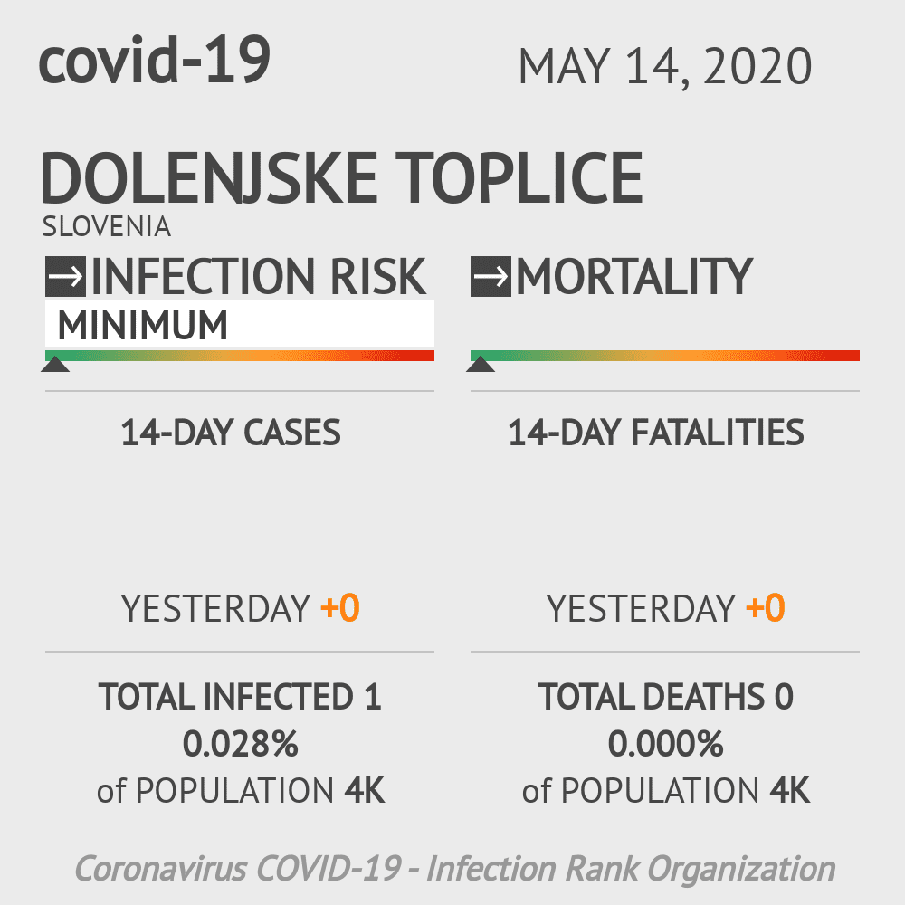 Dolenjske Toplice Coronavirus Covid-19 Risk of Infection on May 14, 2020