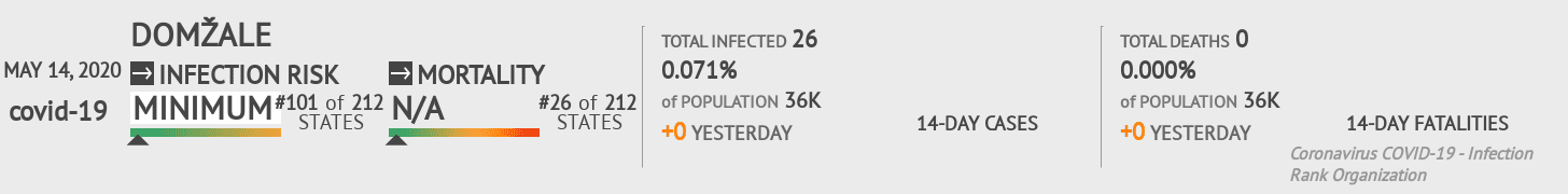 Domžale Coronavirus Covid-19 Risk of Infection on May 14, 2020