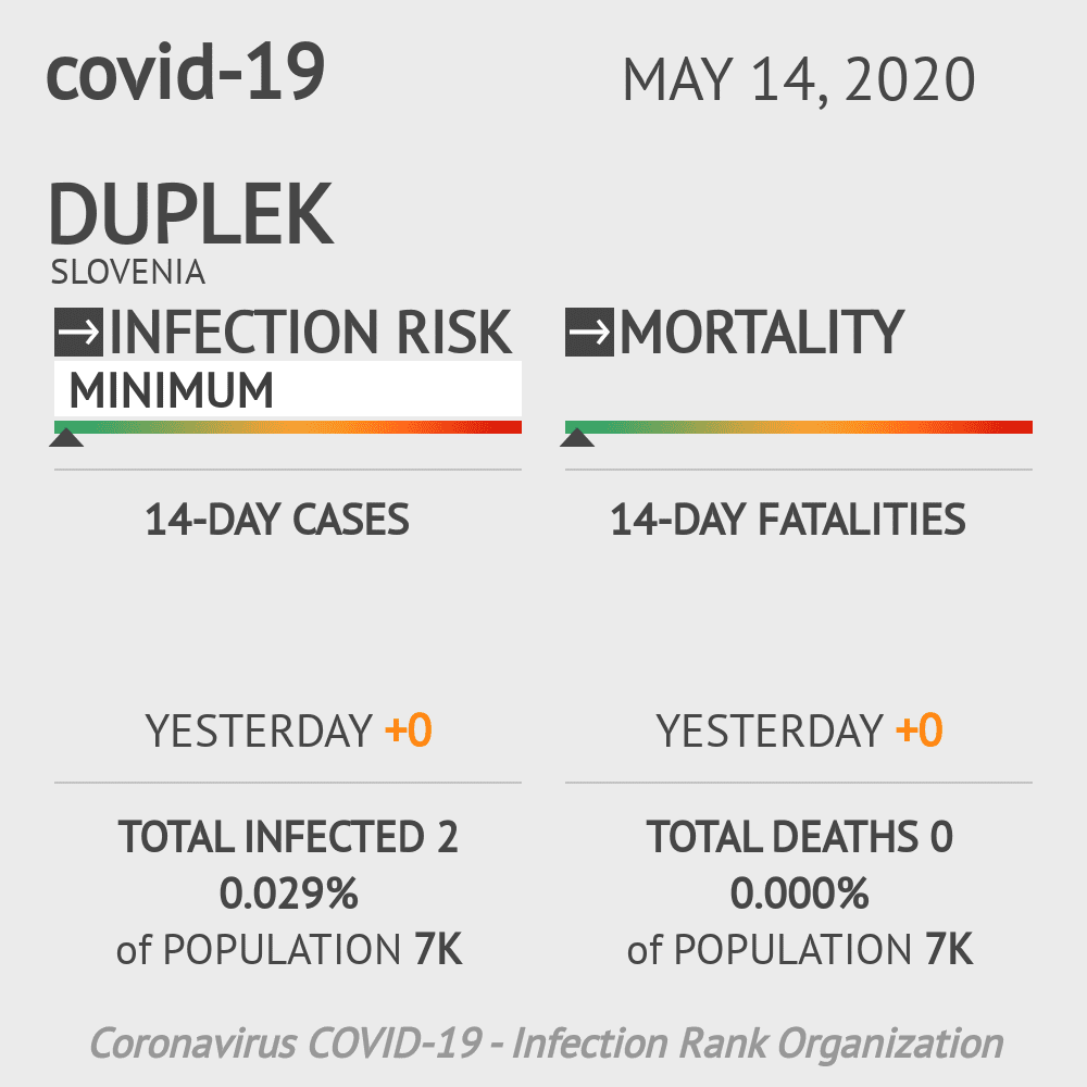 Duplek Coronavirus Covid-19 Risk of Infection on May 14, 2020