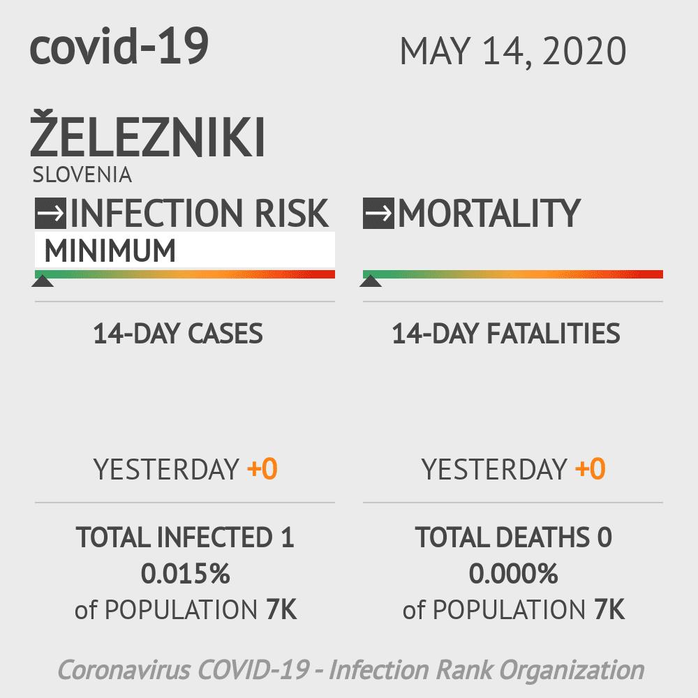Železniki Coronavirus Covid-19 Risk of Infection on May 14, 2020