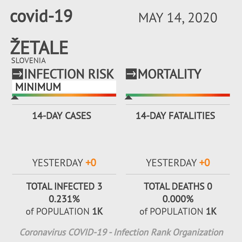 Žetale Coronavirus Covid-19 Risk of Infection on May 14, 2020