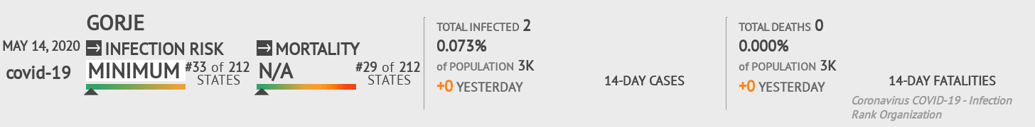 Gorje Coronavirus Covid-19 Risk of Infection on May 14, 2020