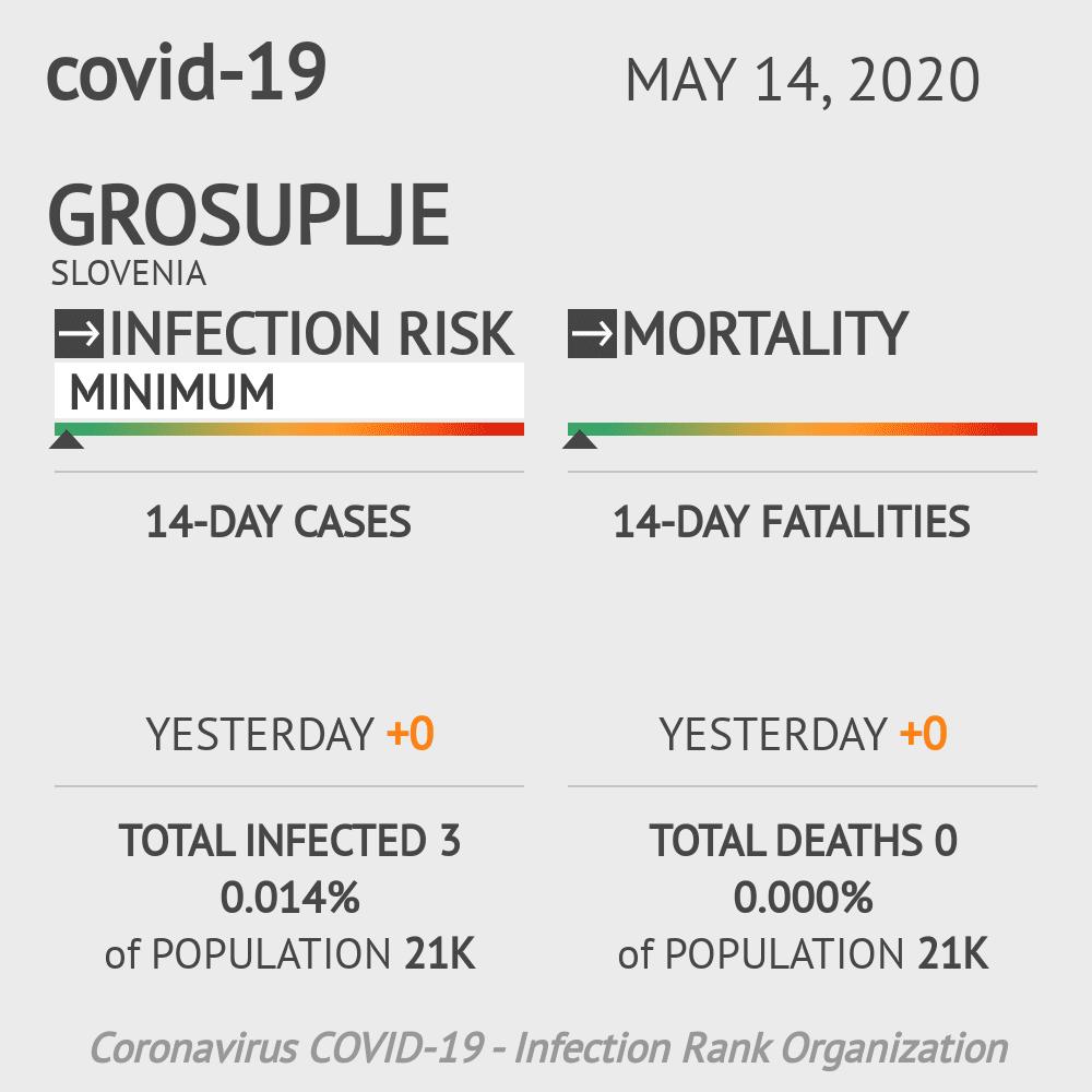 Grosuplje Coronavirus Covid-19 Risk of Infection on May 14, 2020
