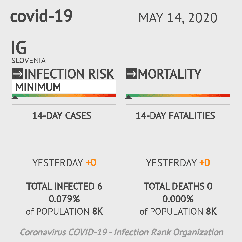 Ig Coronavirus Covid-19 Risk of Infection on May 14, 2020