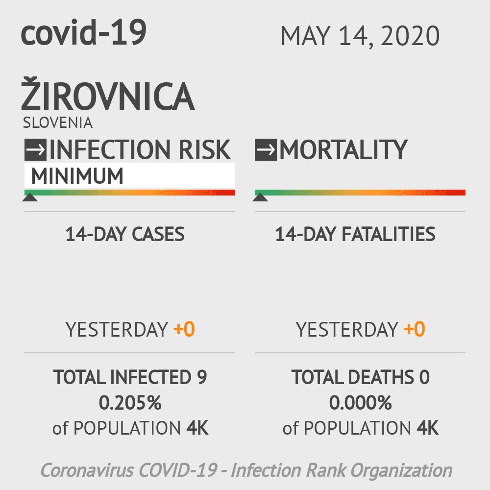 Žirovnica Coronavirus Covid-19 Risk of Infection on May 14, 2020