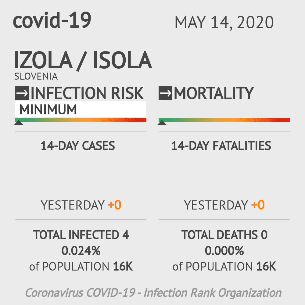Izola / Isola Coronavirus Covid-19 Risk of Infection on May 14, 2020