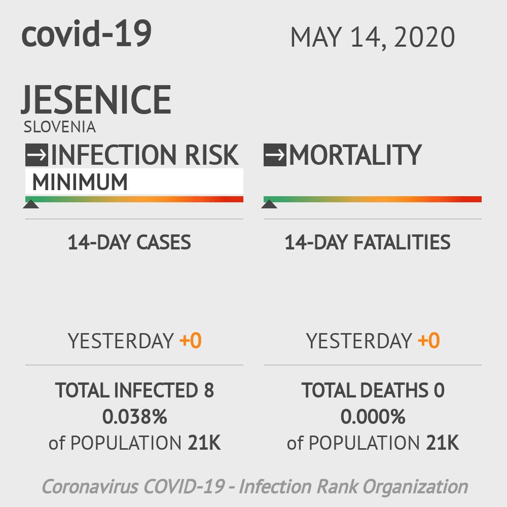 Jesenice Coronavirus Covid-19 Risk of Infection on May 14, 2020