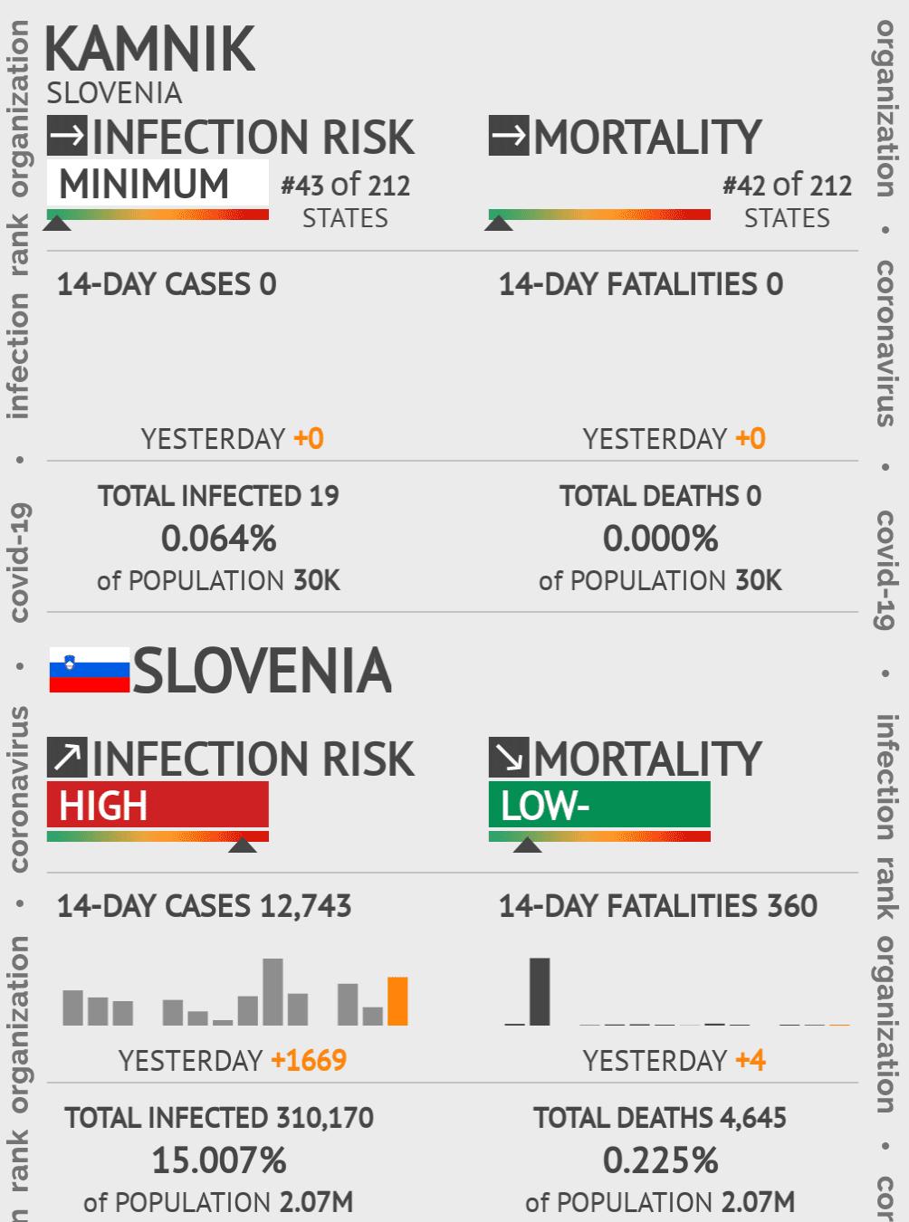 Kamnik Coronavirus Covid-19 Risk of Infection on May 14, 2020