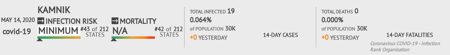Kamnik Coronavirus Covid-19 Risk of Infection on May 14, 2020