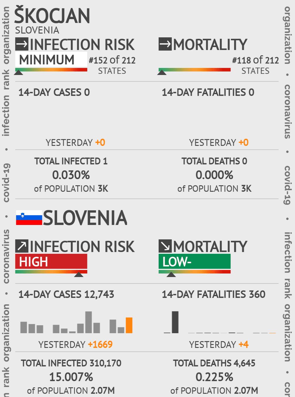 Škocjan Coronavirus Covid-19 Risk of Infection on May 14, 2020