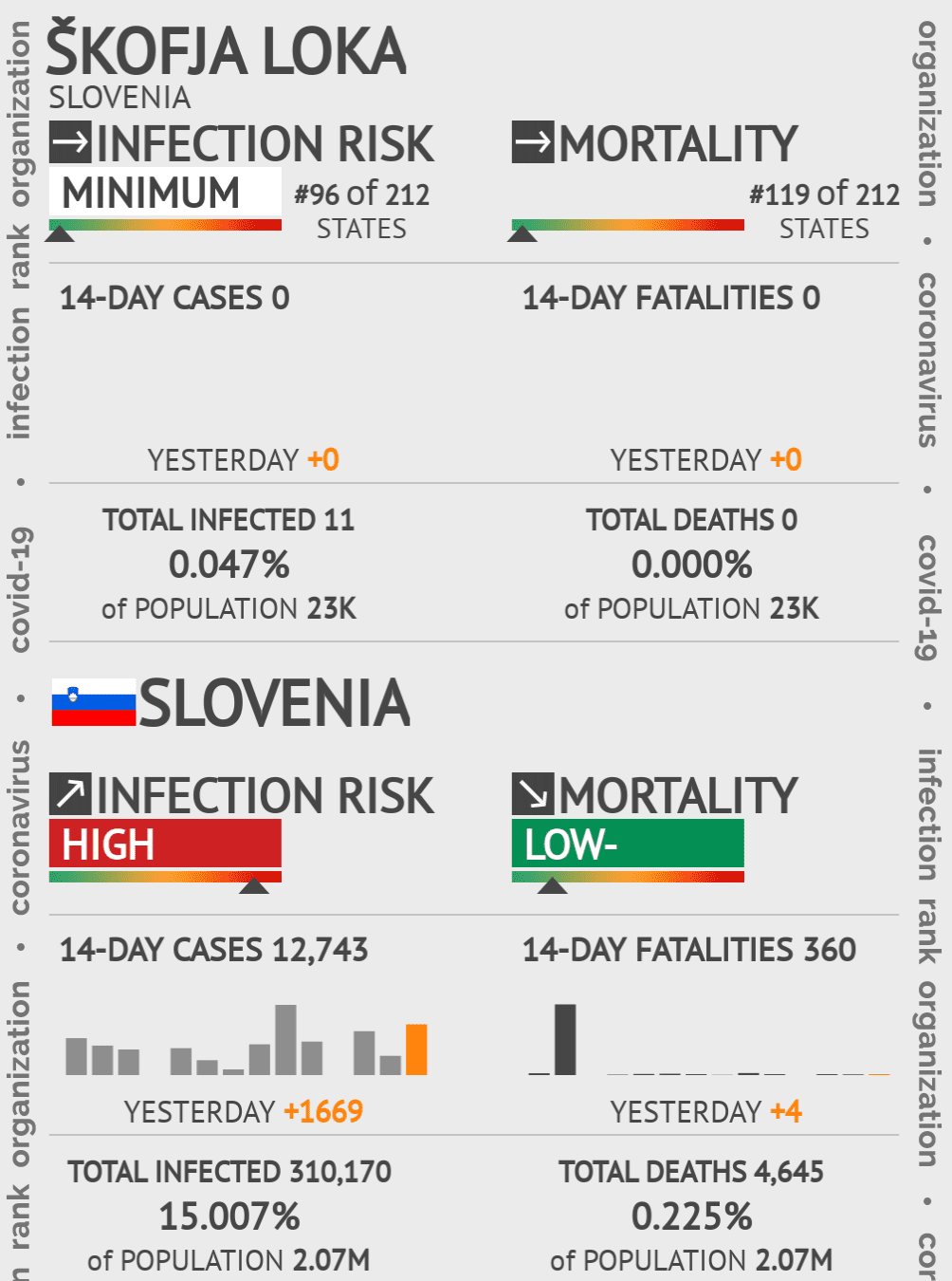 Škofja Loka Coronavirus Covid-19 Risk of Infection on May 14, 2020