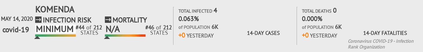 Komenda Coronavirus Covid-19 Risk of Infection on May 14, 2020