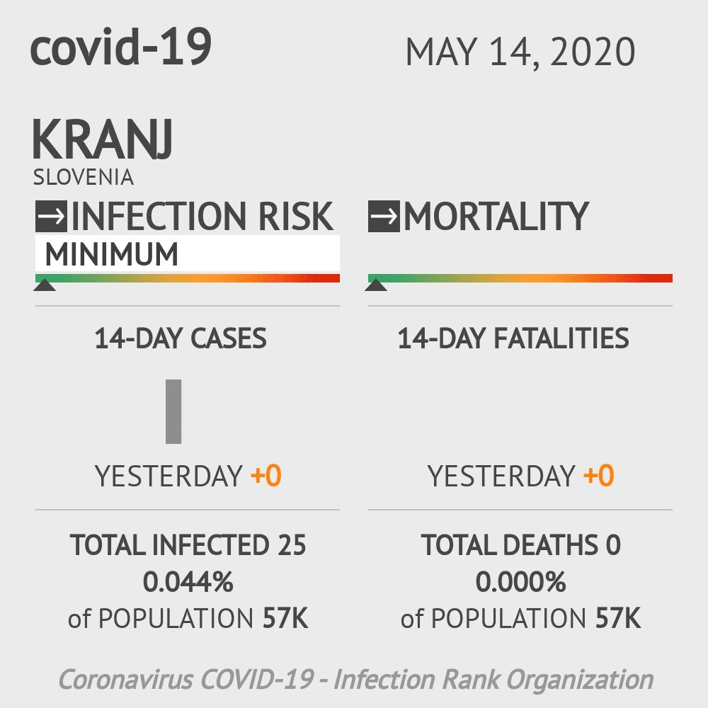 Kranj Coronavirus Covid-19 Risk of Infection on May 14, 2020