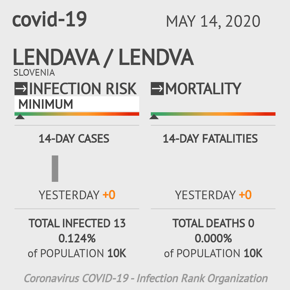 Lendava / Lendva Coronavirus Covid-19 Risk of Infection on May 14, 2020