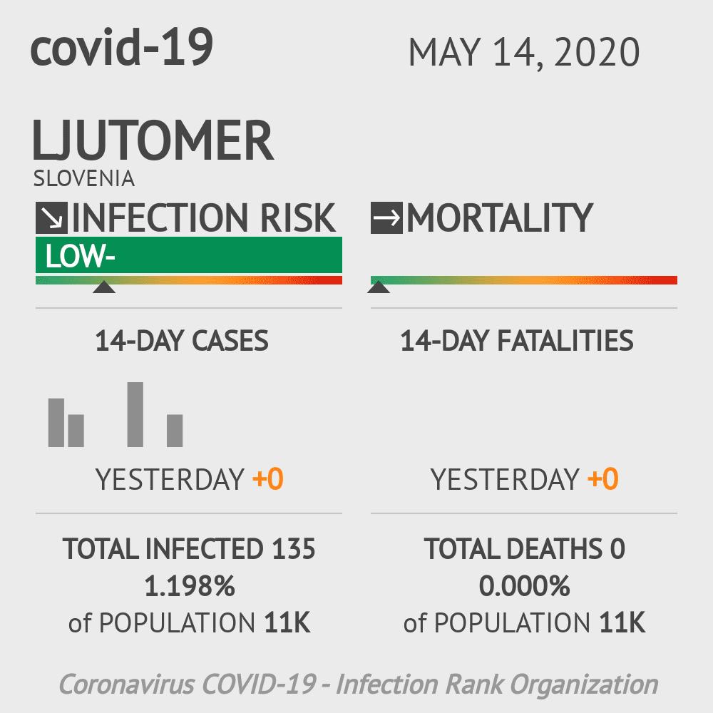 Ljutomer Coronavirus Covid-19 Risk of Infection on May 14, 2020