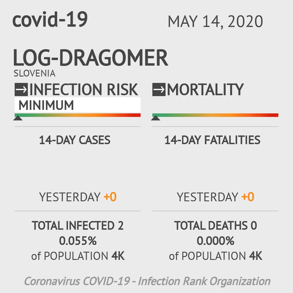 Log-Dragomer Coronavirus Covid-19 Risk of Infection on May 14, 2020