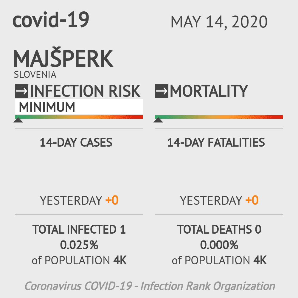 Majšperk Coronavirus Covid-19 Risk of Infection on May 14, 2020