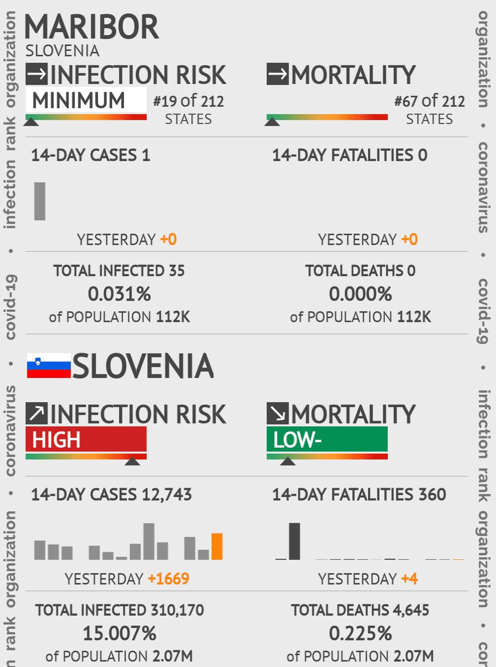 Maribor Coronavirus Covid-19 Risk of Infection on May 14, 2020