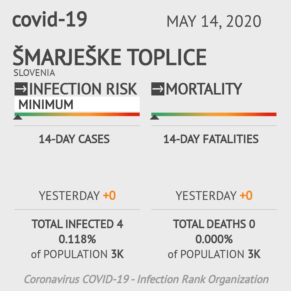 Šmarješke Toplice Coronavirus Covid-19 Risk of Infection on May 14, 2020