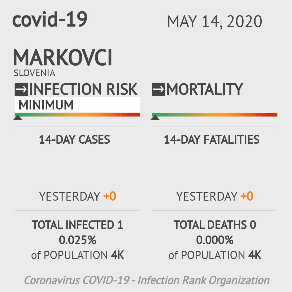 Markovci Coronavirus Covid-19 Risk of Infection on May 14, 2020