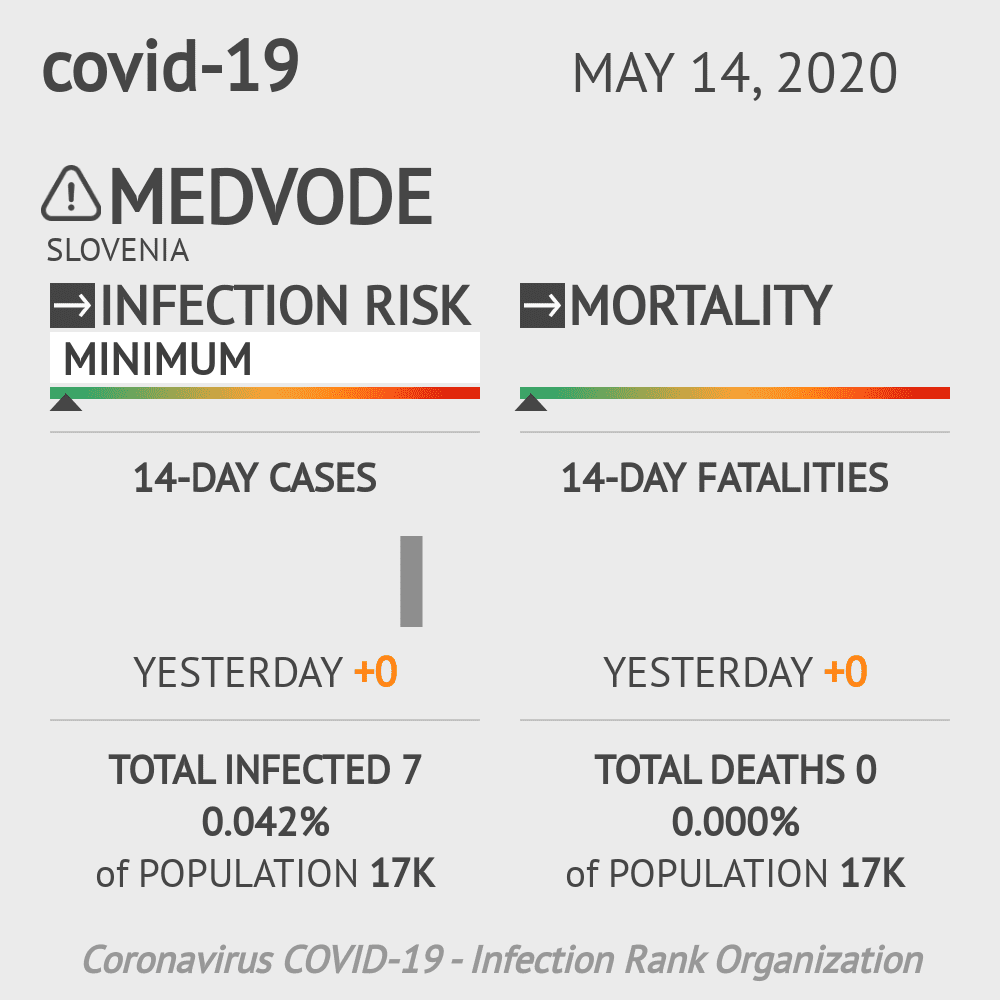 Medvode Coronavirus Covid-19 Risk of Infection on May 14, 2020