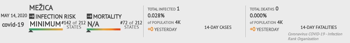 Mežica Coronavirus Covid-19 Risk of Infection on May 14, 2020